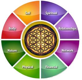 omni self mastery
